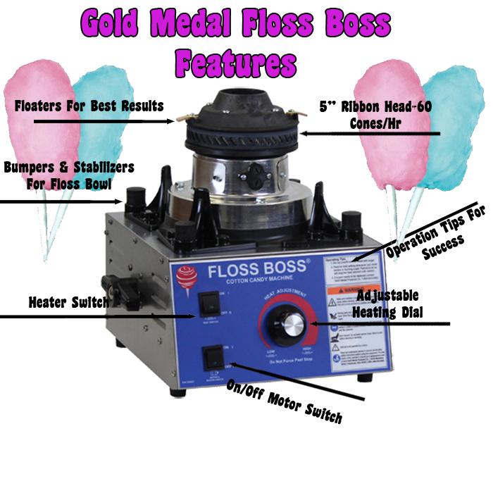 gold medal cotton machine parts